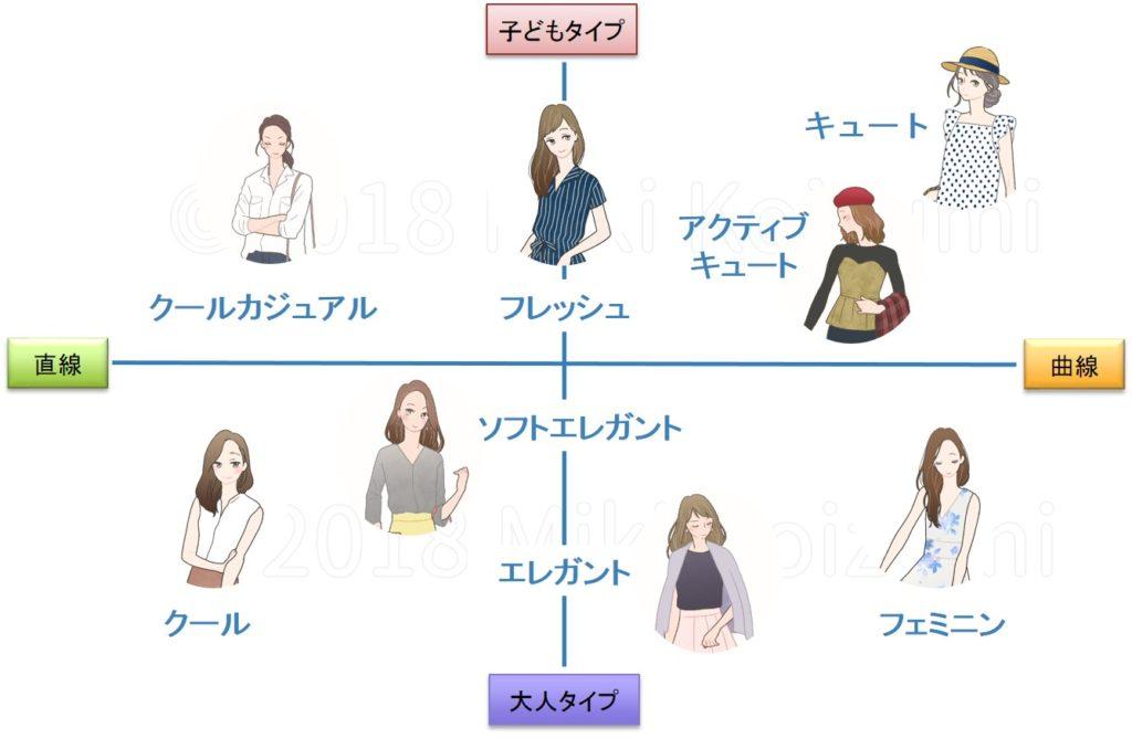 好きな服を着るためのファッションカウンセリング 顔タイプ診断